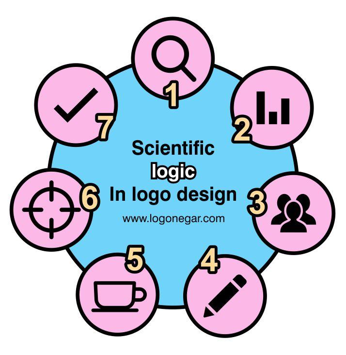 منطق علمی در طراحی لوگو