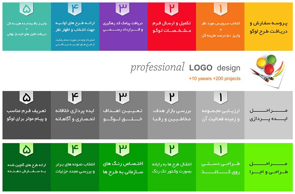 تعرفه طراحی - رسانه ی خبری وبلاگیتعرفه طراحی